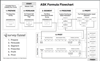 Small ask method formula flowchart