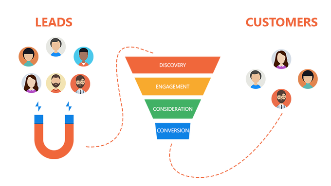 Big marketing automation funnel pushalert web push