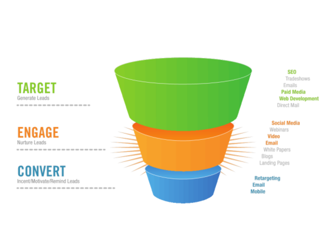 Big sales funnel resized 600