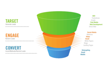 Small sales funnel resized 600
